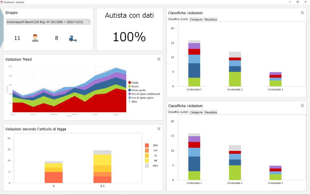 Software Tachigrafo Dashboard