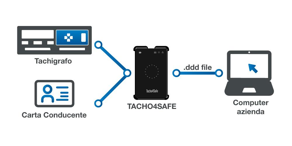 Come funziona Tacho4Safe